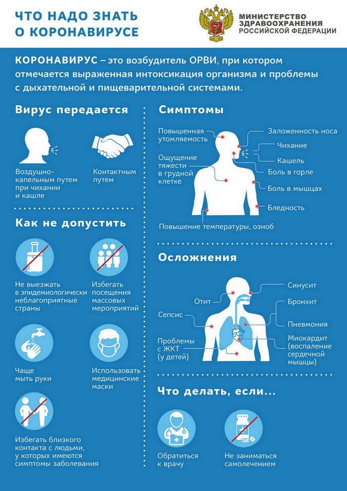 Коронавирус рекомендации Минздрава