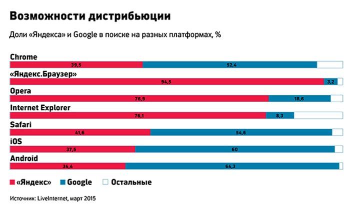 доли yandex и google