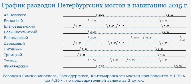 График разводки мостов в Петербурге 2015