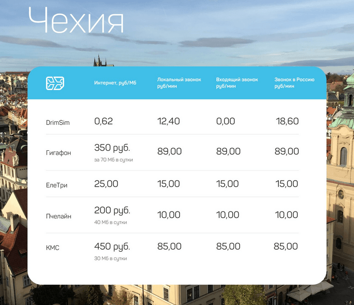 теристическая сим карта drimsim в Чехии цены