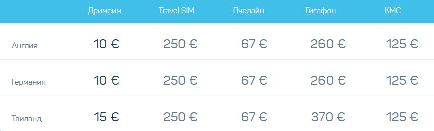 DrimSim туристическая сим карта подарок 5 евро