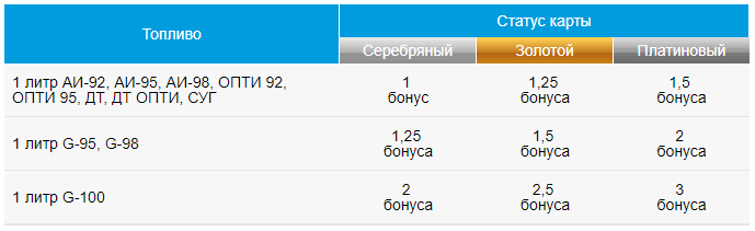 газпромнефть карта кэшбэк азс