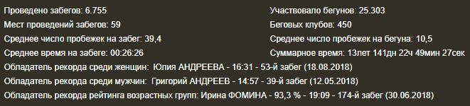 статистика паркранов России