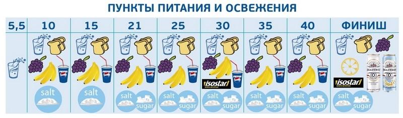 пункты питания на марафоне